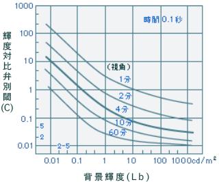 輝度対比(C)   明るさと物の見え方   岩崎電気